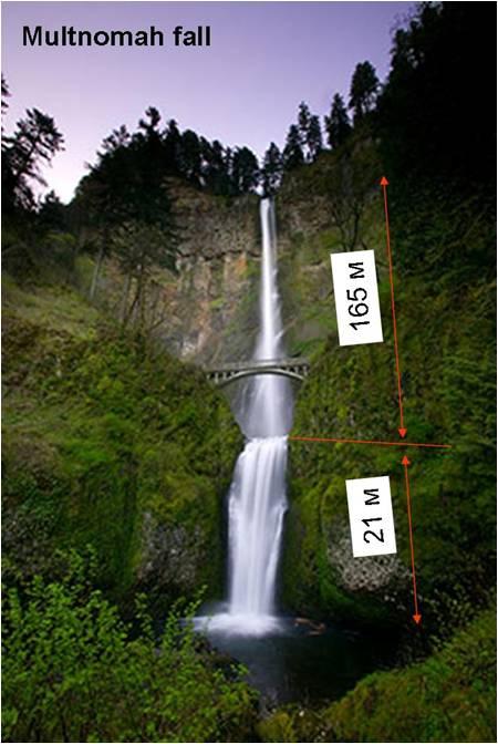 габариты водопада